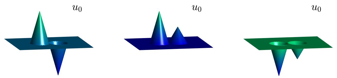 2D initial data
