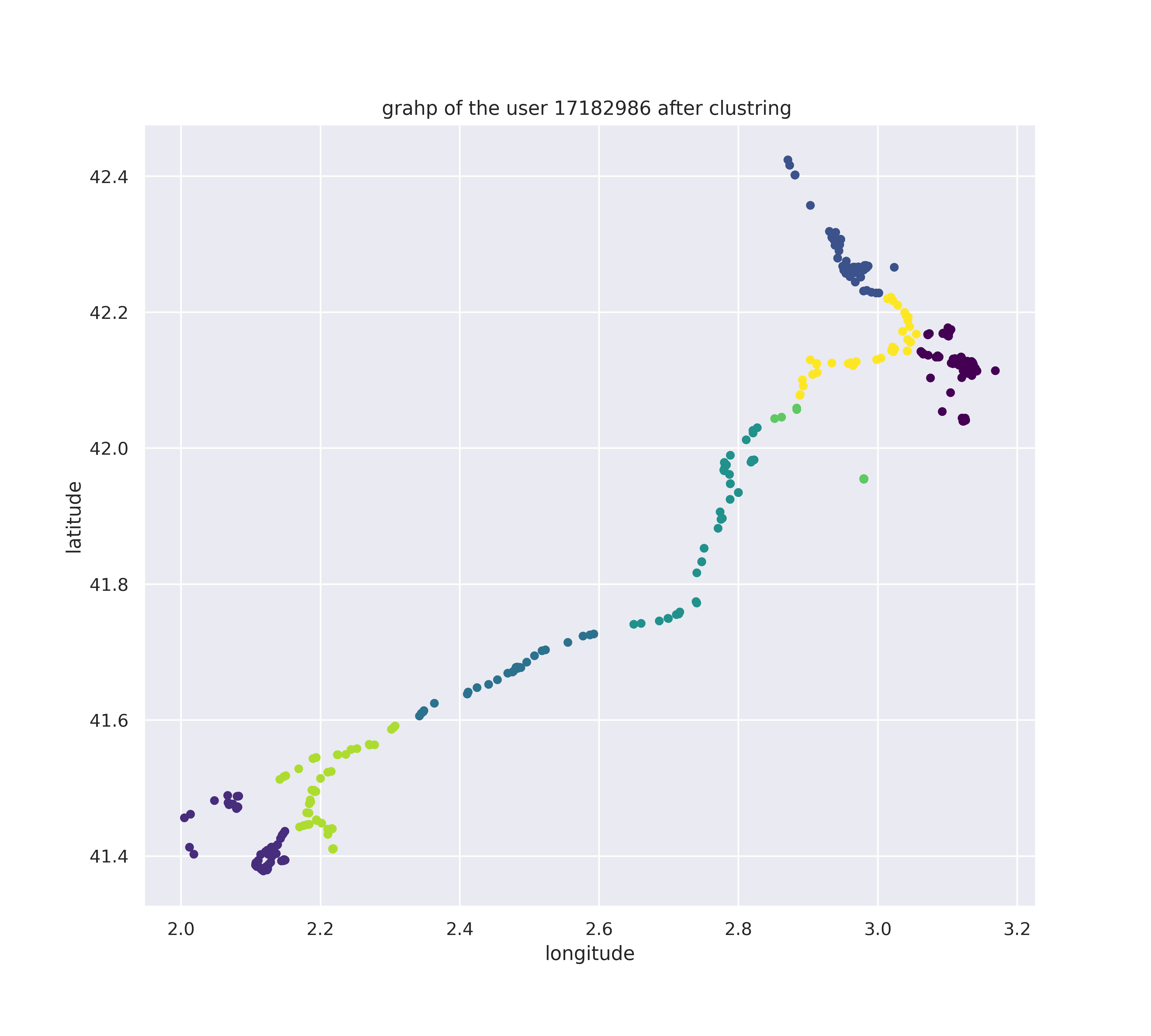 Figure 5. Graphic representation of a user GPS coordinations after GMM clustering.