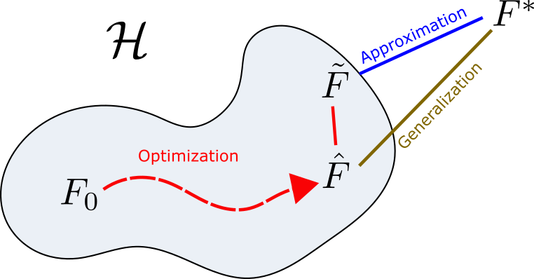 Diagram of the three main paradigms of Deep Learning