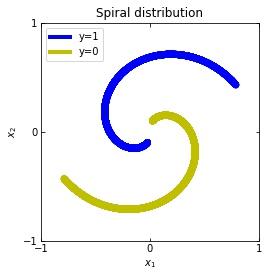 SpiralDistribution