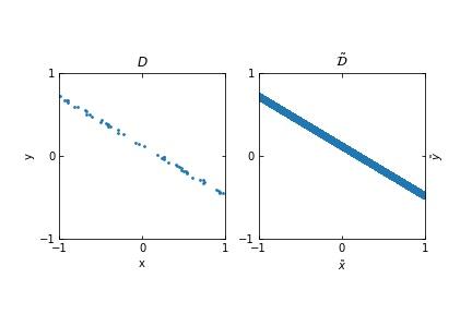 Figure 1. a finite set of points in (x,y)