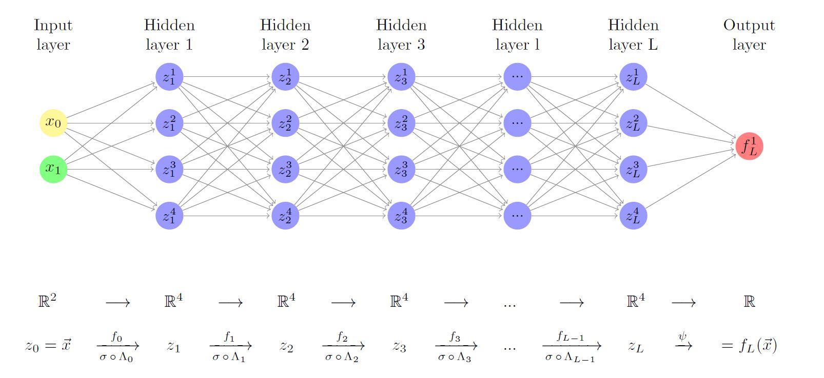 Diagram of a multilayer perceptron