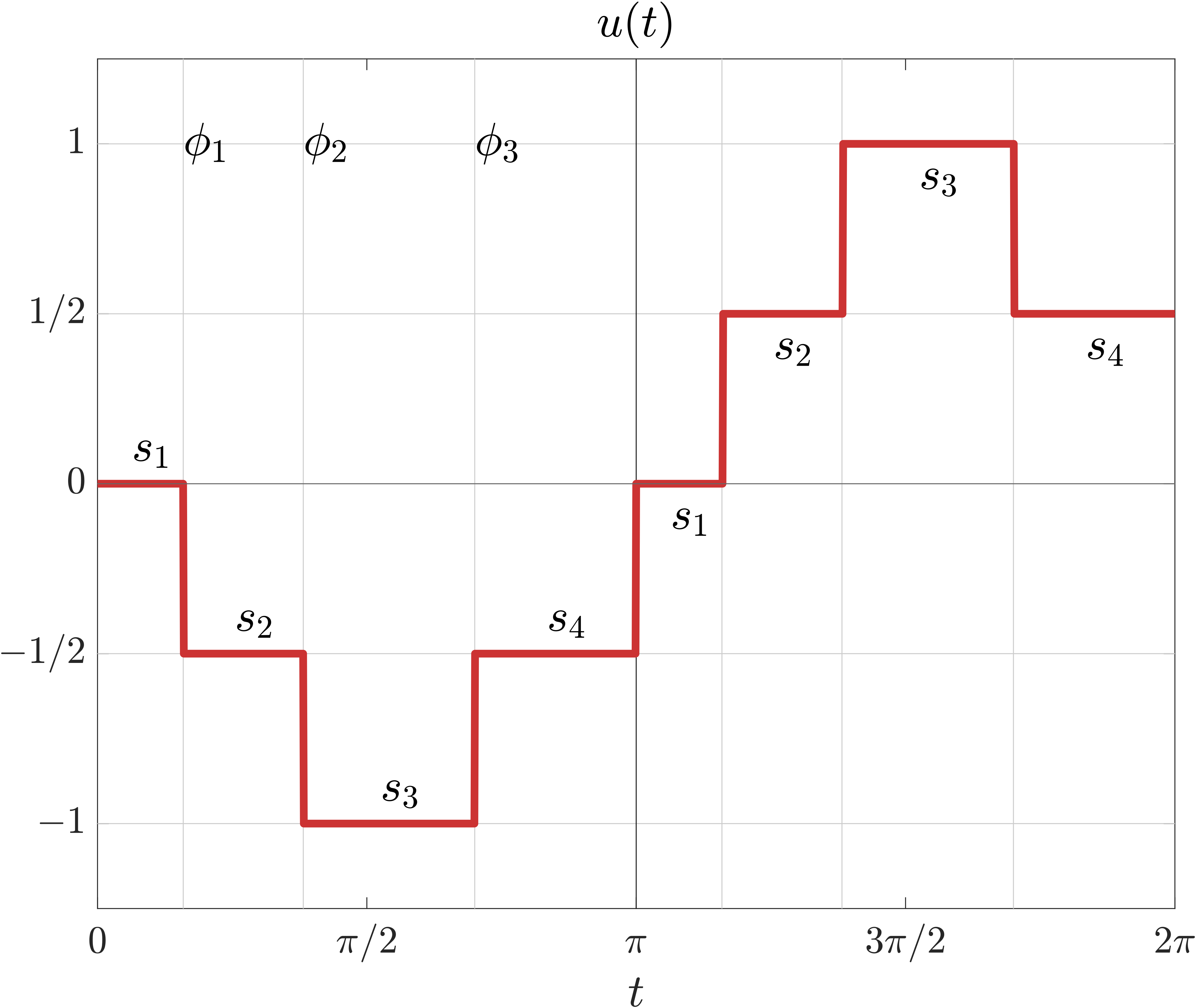 Figure 1. possible solution to the SHM Problem