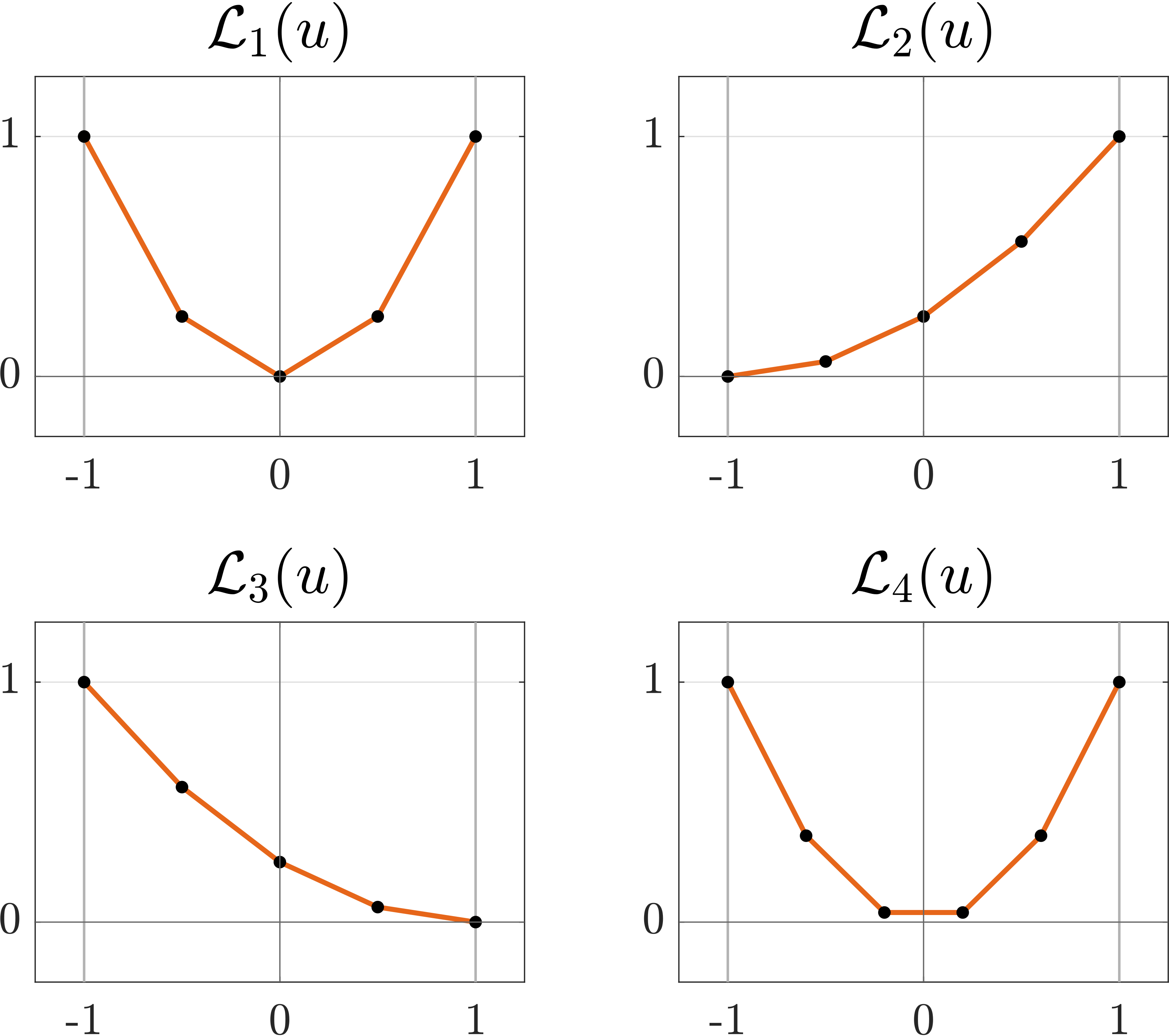 Figure 2. examples of convex piecewise affine penalization