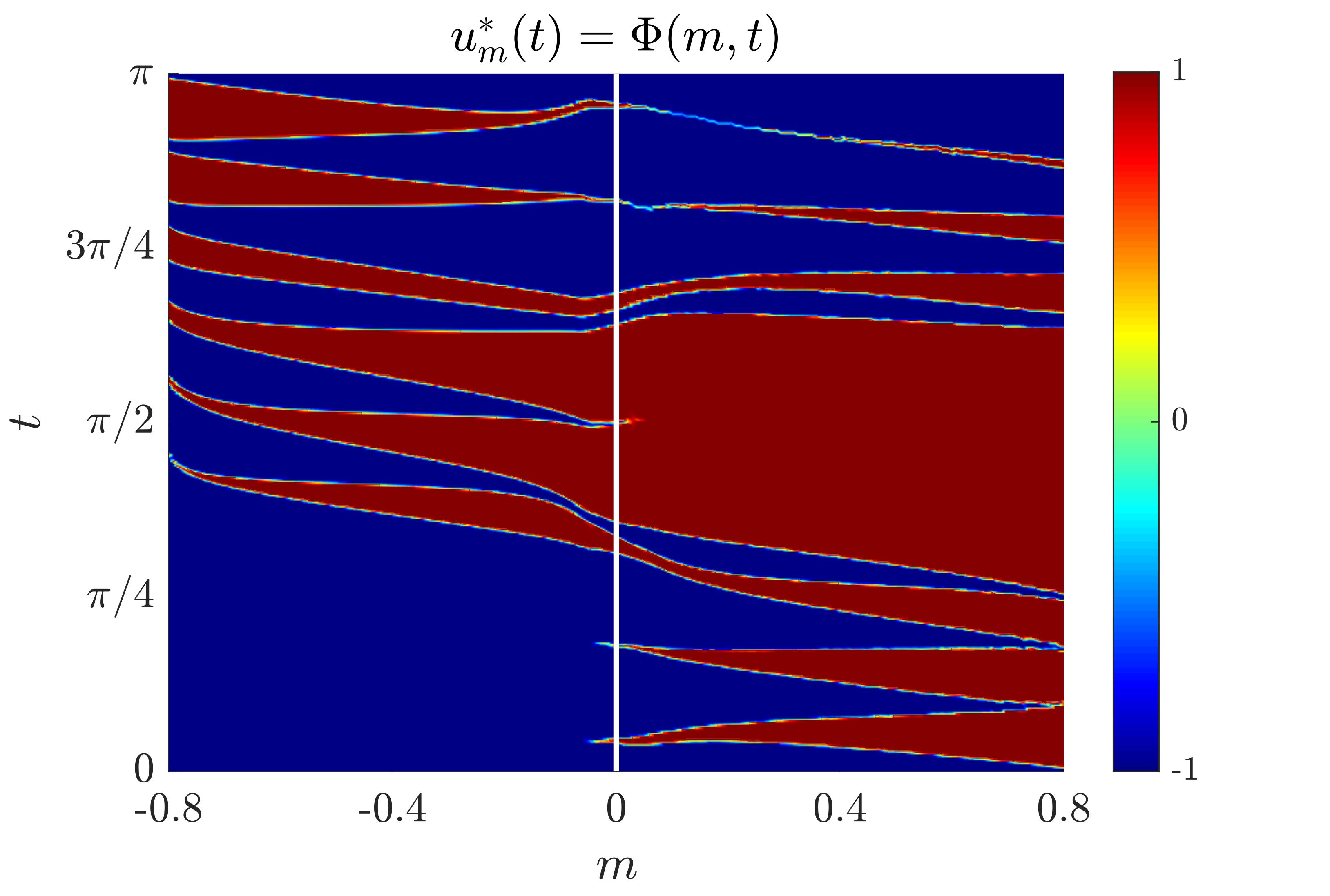 Figure 3. bang-bang control for the SHM problem
