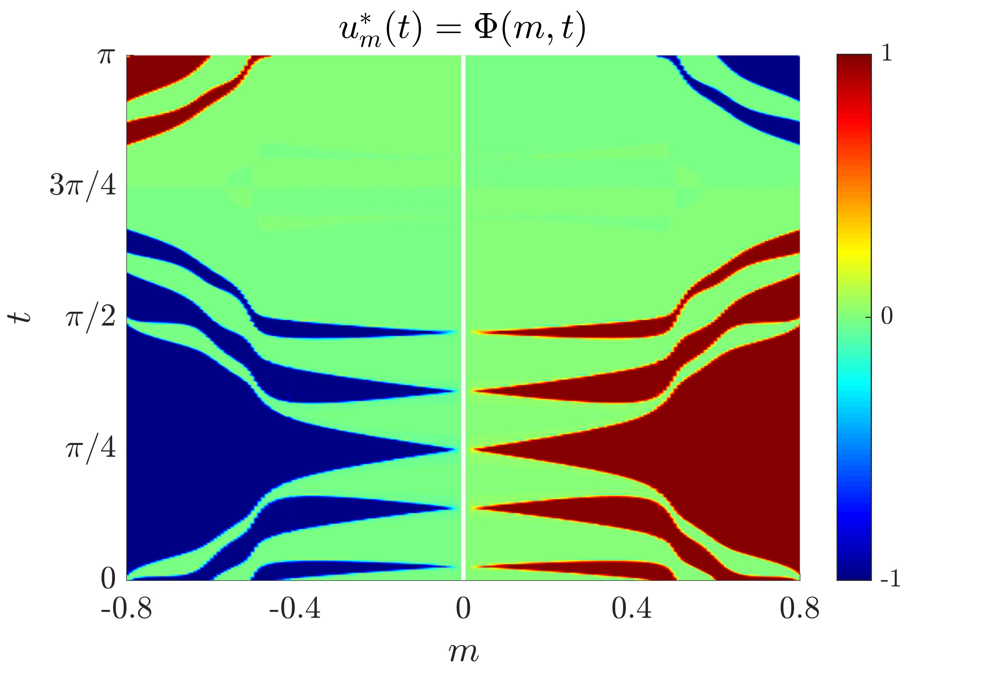 Figure 4. bang-off-bang control for the SHM problem