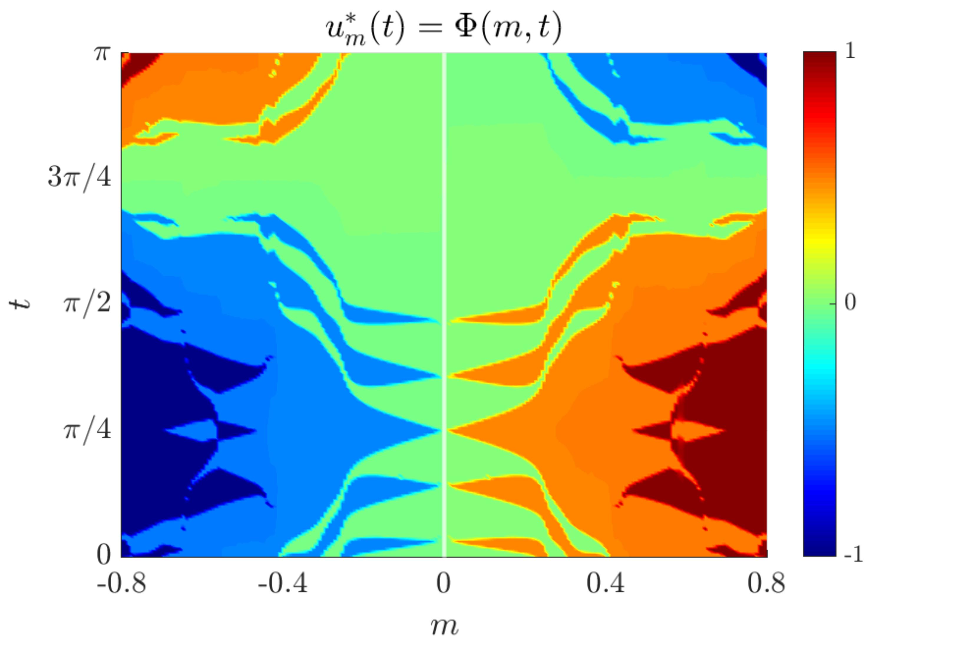 Figure 5. multilevel control for the SHM problem